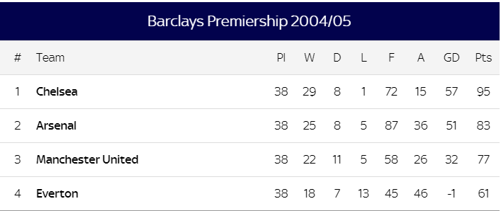 2004-5 prem table